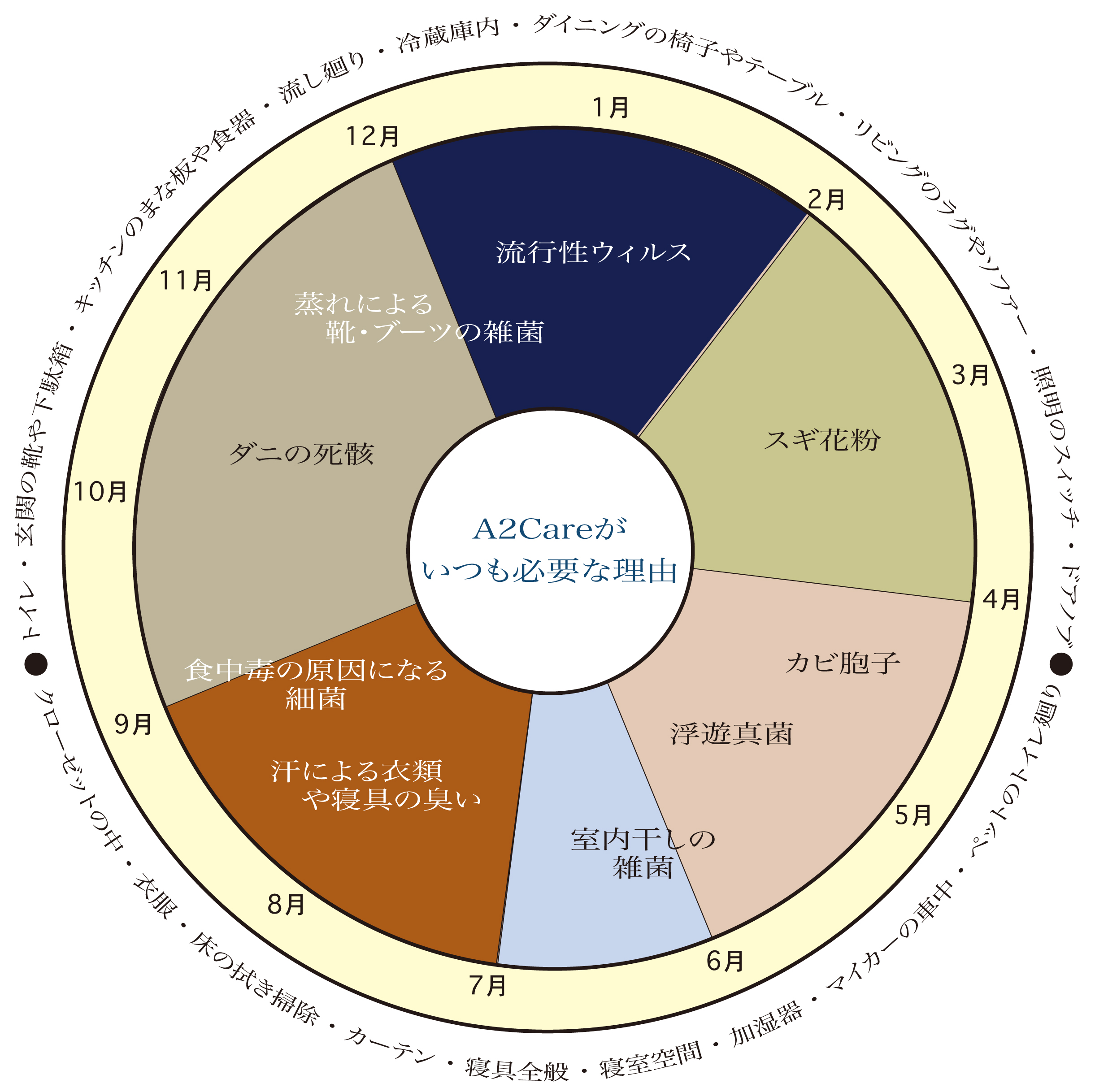 A2Care活用カレンダー